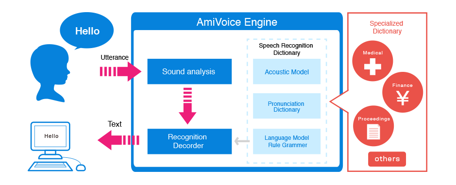 About Speech Recognition|About us|Advanced Media, Inc.