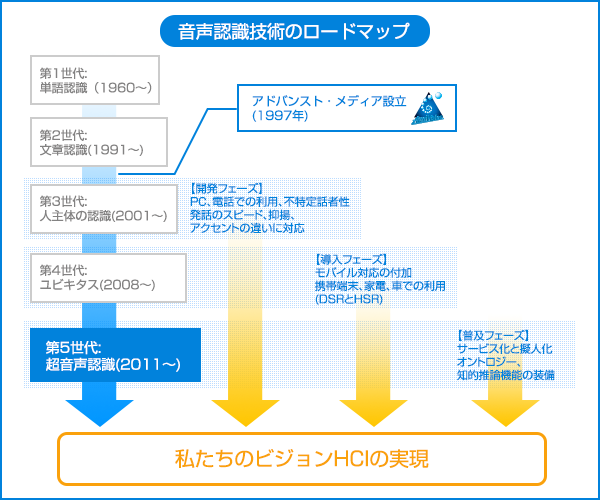 音声認識技術のロードマップ図